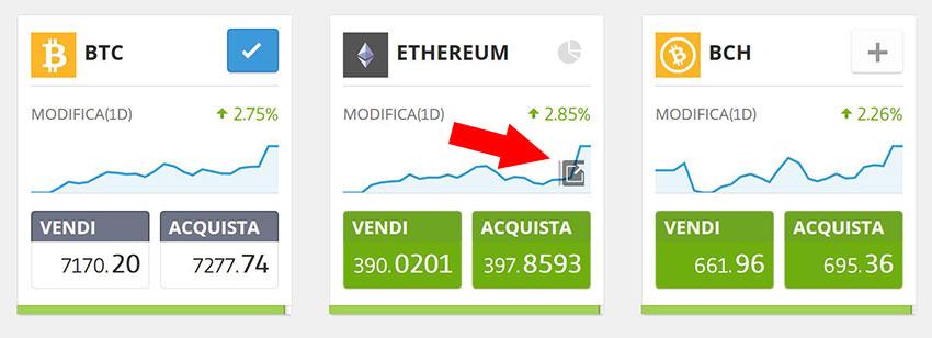 grafico ethereum