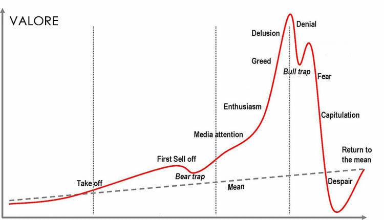 crollo bitcoin scoppio bolla