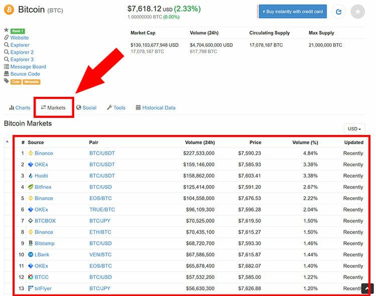 La capitalizzazione del mercato crypto spiegata | Binance Academy