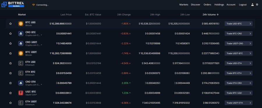 bittrex global market